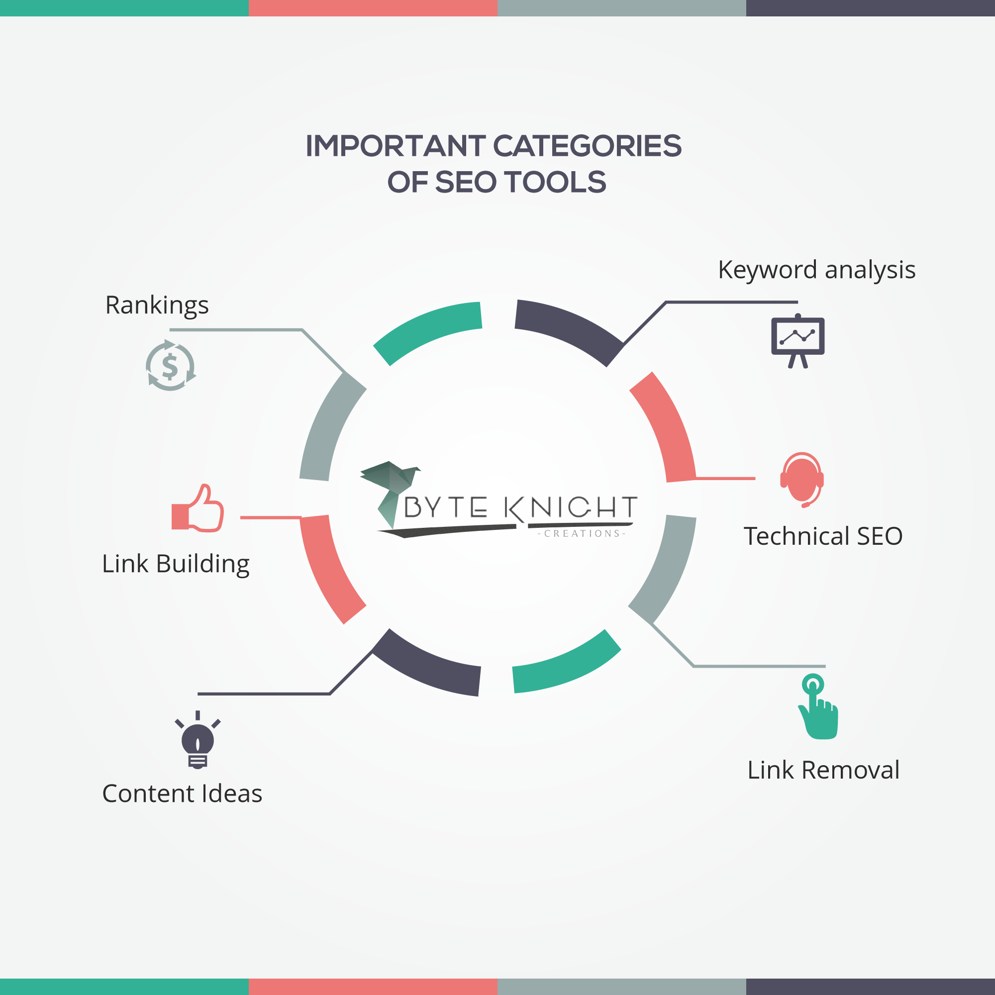 Important Categories Of SEO Tools For 2018
