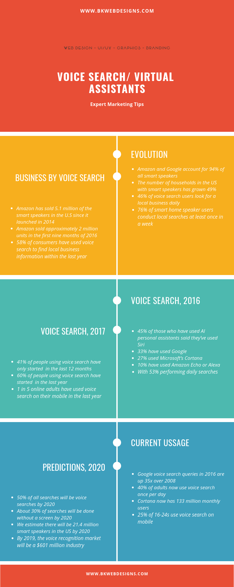 Points-For-Optimizing-Content-for-Voice-Search-Google-Virtual-Assistants